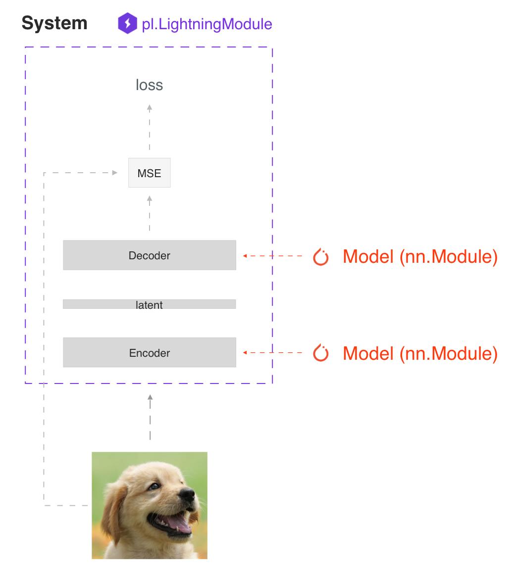 https://pl-bolts-doc-images.s3.us-east-2.amazonaws.com/pl_docs/model_system.png